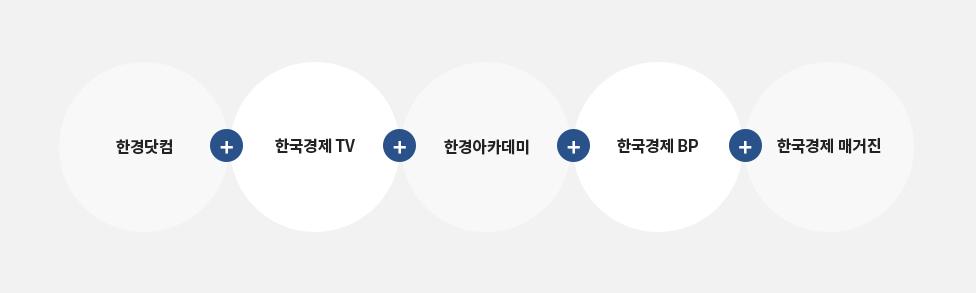 한경닷컴+ 한국경제TV+한경아카데미+한국경제BP+한국경제 매거진
